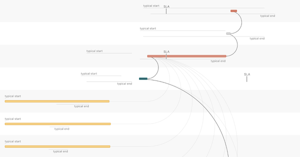 Visualizing Data Timeliness at Airbnb