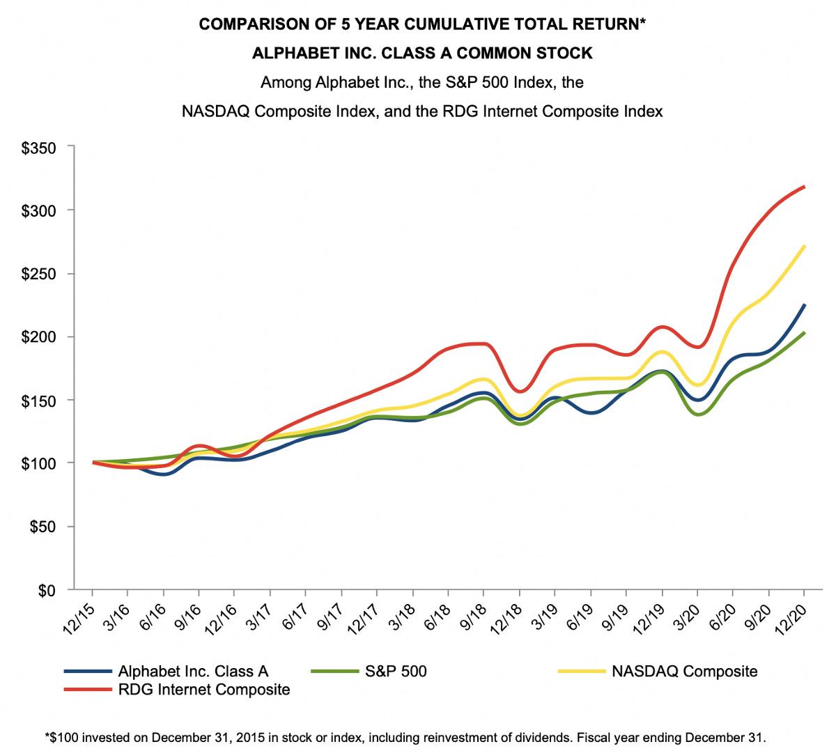 Comparison of 5 year cumulative stock return (in order of highest return): RDG Internet Composit, NASDAQ Composite, Alphabet, S&P 500
