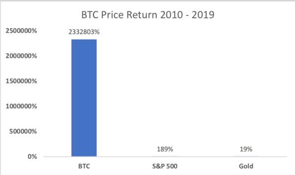 Source: Yahoo finance