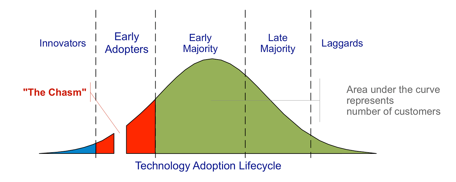 File:Technology-Adoption-Lifecycle.png - Wikimedia Commons