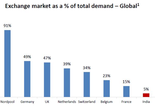GLobal Exchange Market