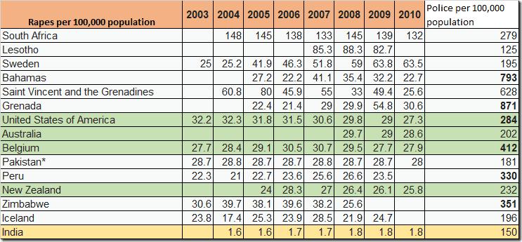 Rape and Police Statistics - Global