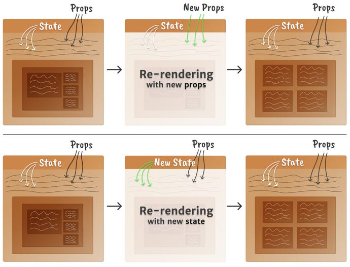 Mental model of a React component re-rendering when props or state change, cleaner than in part 1