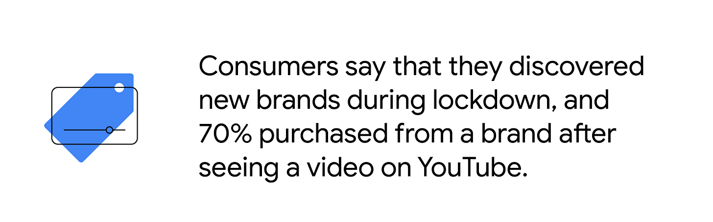 Price tag over a video app. Consumers say that they discovered new brands during lockdown, and 70% purchased from a brand after seeing a video on YouTube.