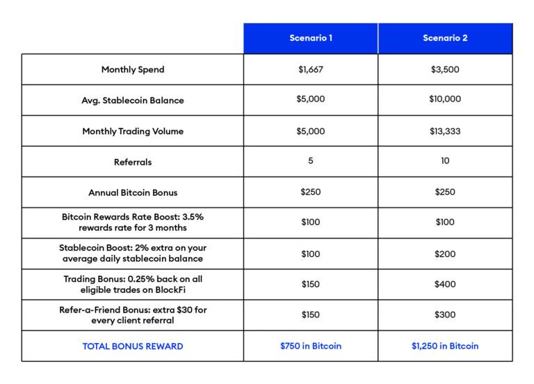 BlockFi Rewards Chart