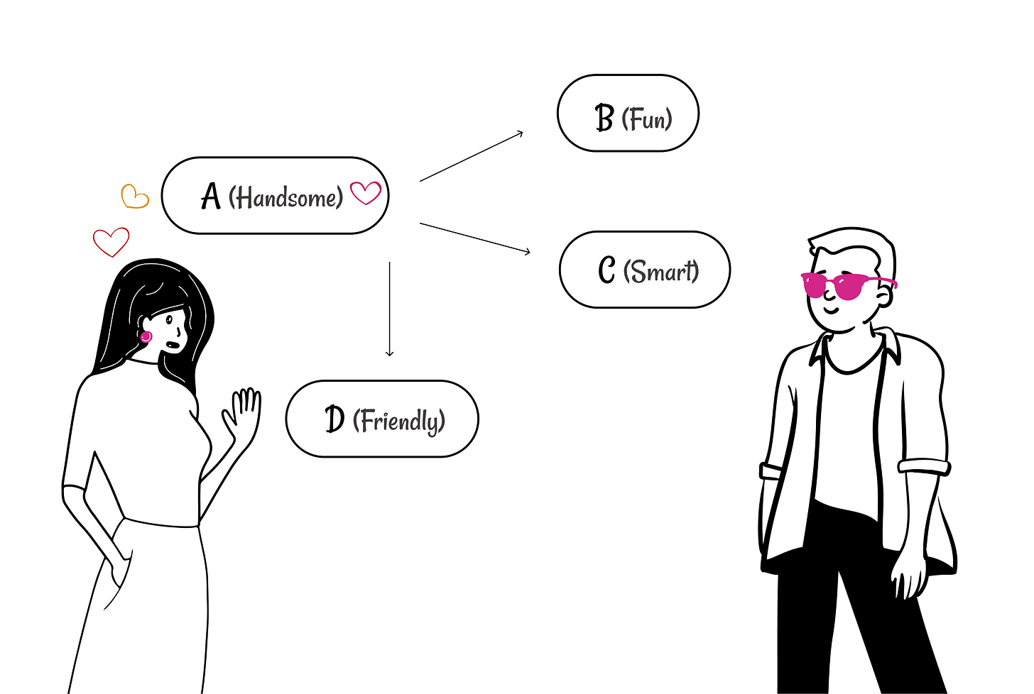 Falling in love at first sight easily? The halo and horn effect | by Parul  Gupta | UX Collective