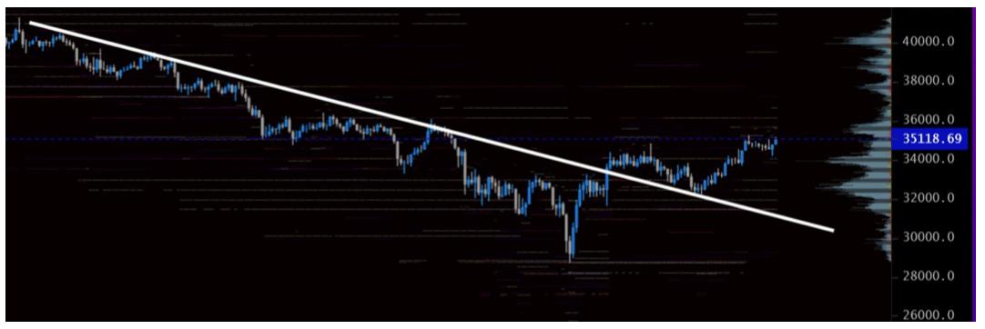 bitcoin balina hareketleri Bitcoin balina hareketleri aslında herşeyi anlatıyor!!