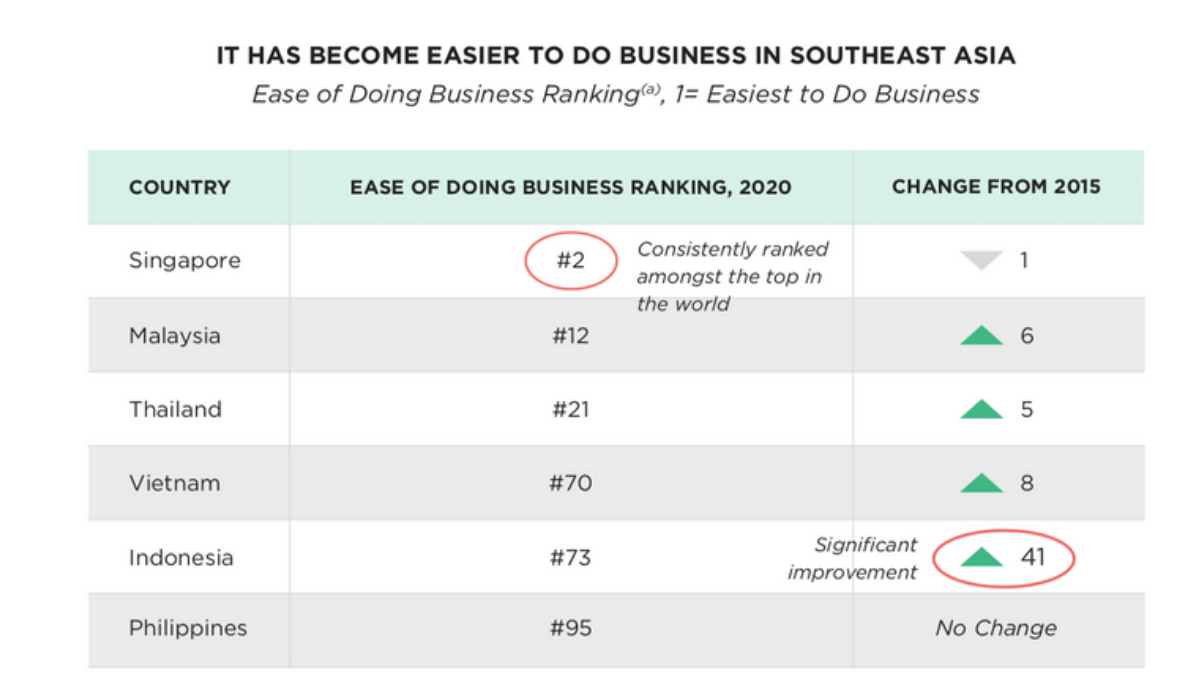 Winning Fast-Growth Markets: Ease of doing business index in Asia
