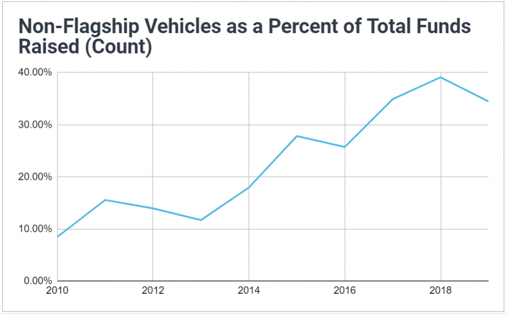 Chart showing non-flagship vehicles have accounted for an increasing share of venture capital funds raised each year; increasing from less than 10% to nearly 40%