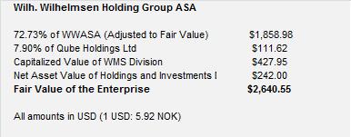 WWHG Valuation