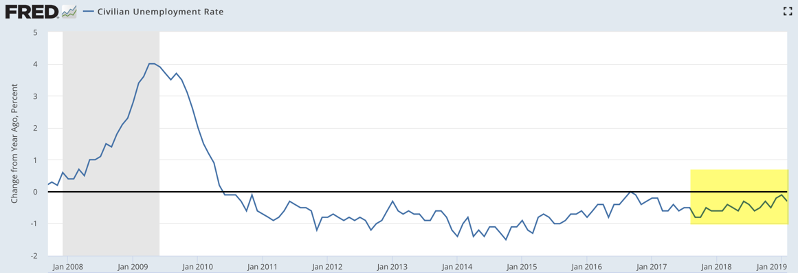 Unemployment rate trend 2019-02.png