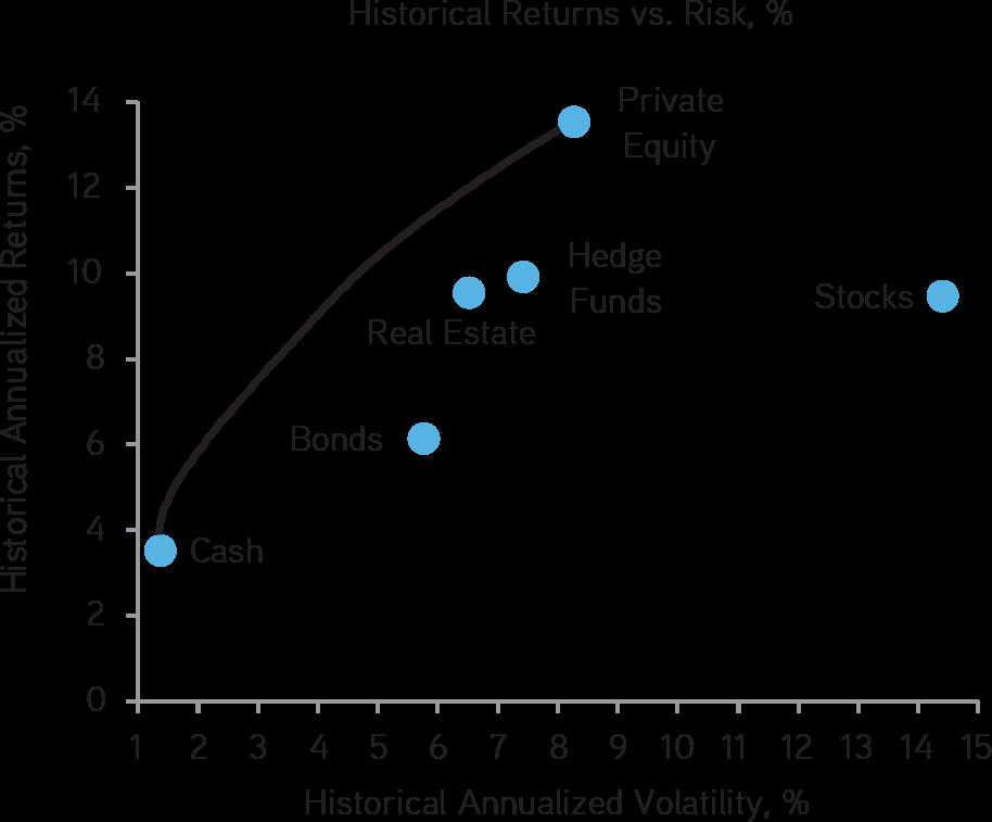 Image result for kkr risk curve