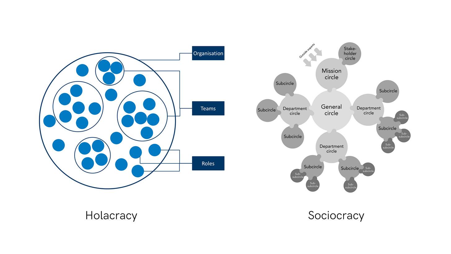 Holacracy & Sociocracy
