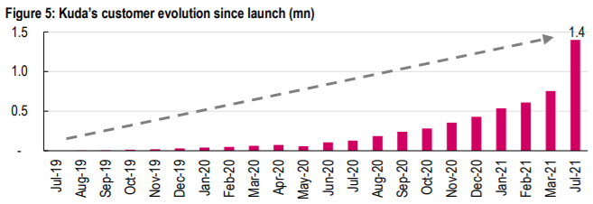 Chart of Kuda's customer growth