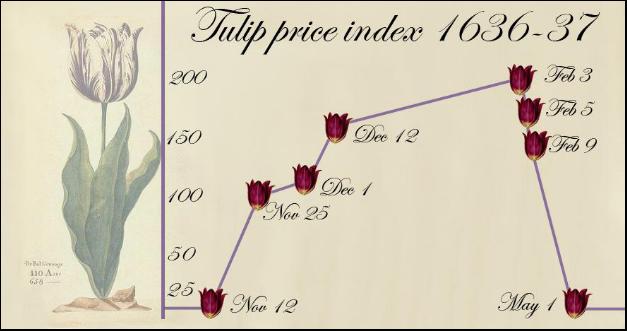 Bitcoin: A Tulip Mania of 21st Century   by Sukant Khurana   The Startup    Medium