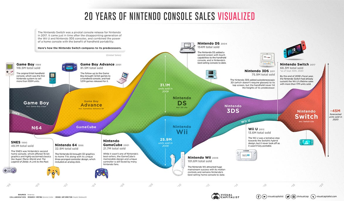 20 years of nintendo console sales and nintendo switch sales