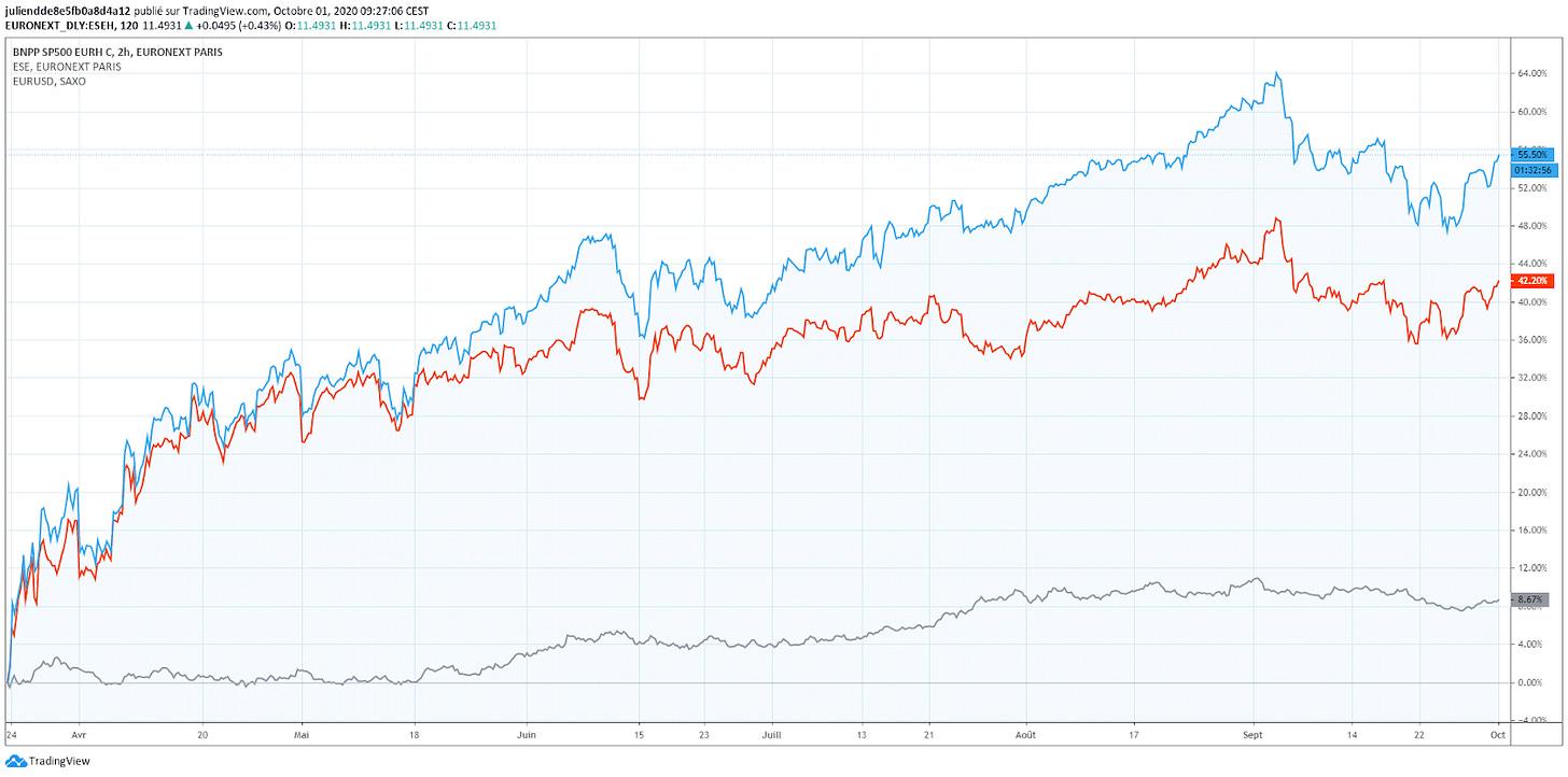 Investissement ETF S&P 500 hedge