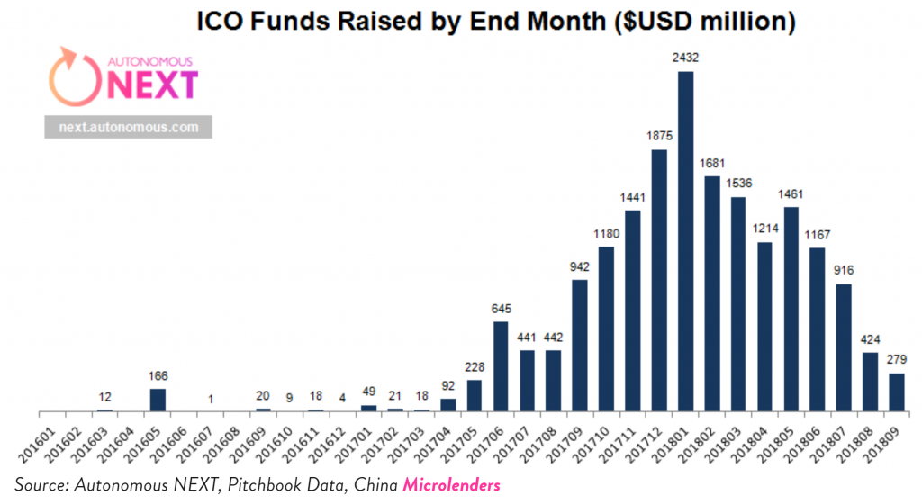 ICO Activity Down 90% This Year, Research Shows
