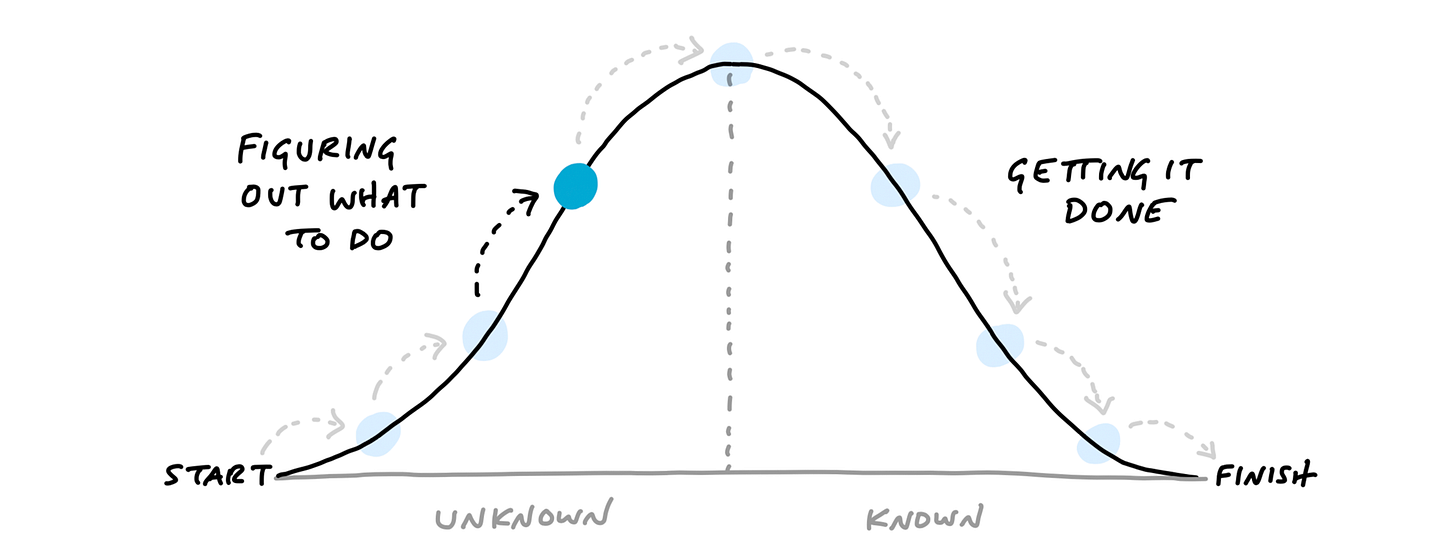 A Hill Chart diagram. It looks like a wide bell curve, with a vertical dotted line down the middle. The far left edge is labeled: Start, and the far right edge labeled: Finish. The left slope going up is labeled: Figuring out what to do. The right slope going down is labeld: Getting it done. A dot is drawn about two-thirds of the way up the left side of the hill. Light-colored arrows suggest the dot originated at the left side, moved up to its current position, and later moves over the hill and down the right to the finish.