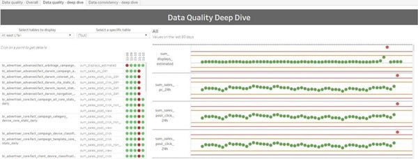 Big Data Quality at Criteo