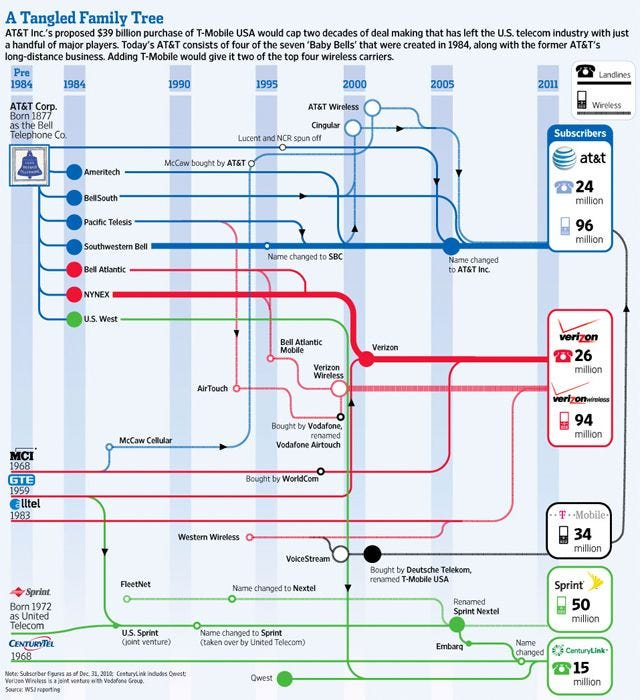 A Tangled History of Telecoms (infographic) | Infographic, History, Family  tree