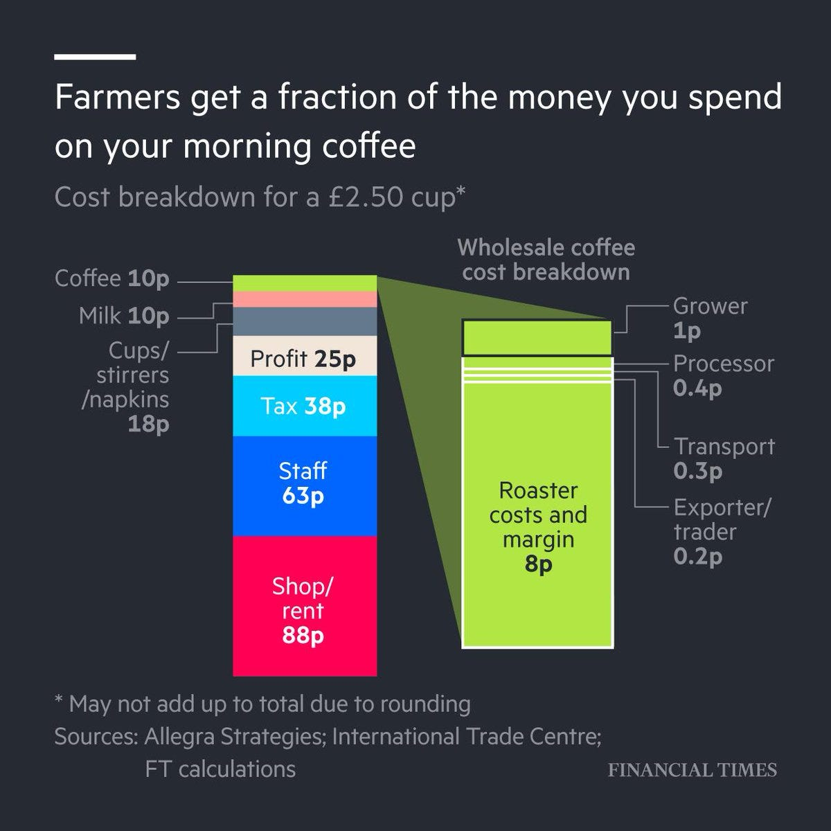"Financial Times on Twitter: ""In a £2.50 brew, the coffee itself accounts  for just 10p, only a fraction of which goes to the farmer  https://t.co/BvUK4Qakpy… https://t.co/Ehf0ekUKSj"""