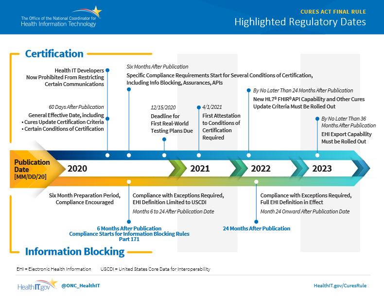 ONC information blocking timeline - MedCity News
