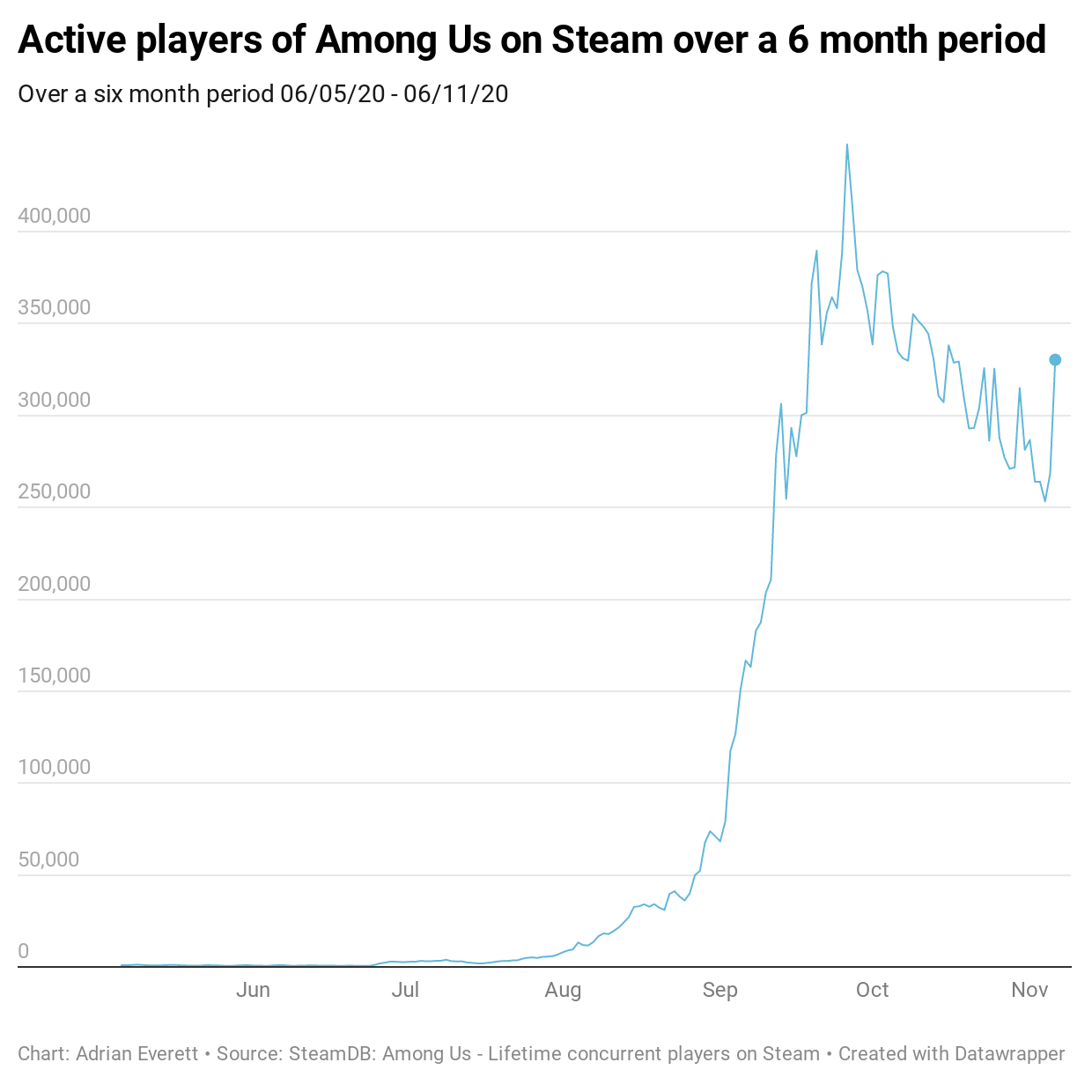 Active players of Among Us on Steam over a 6 month period