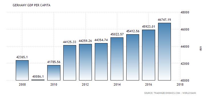 Germany GDP per capita.png