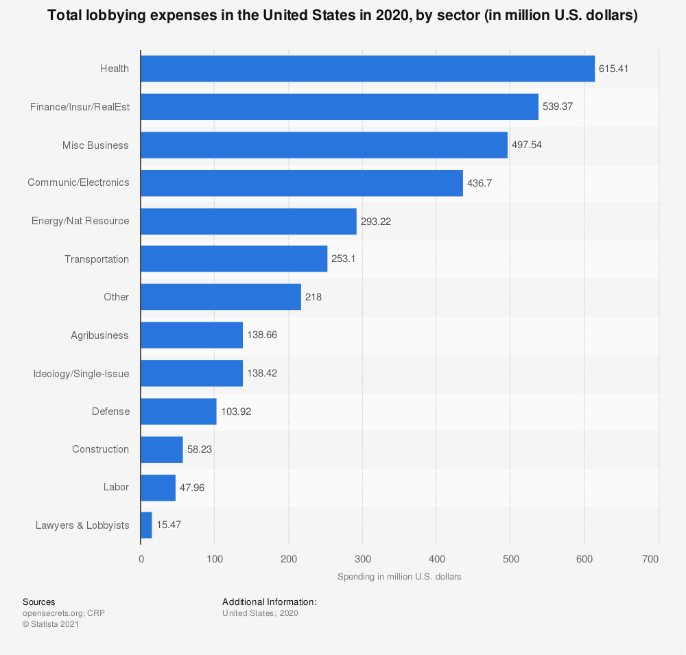 Total lobbying expenses, by sector U.S. 2020 | Statista