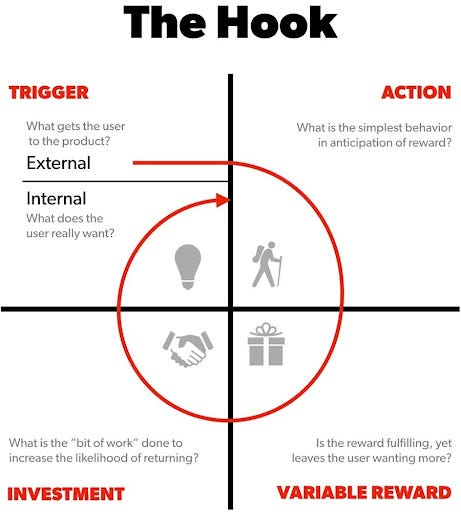 Making the Hook Model actionable