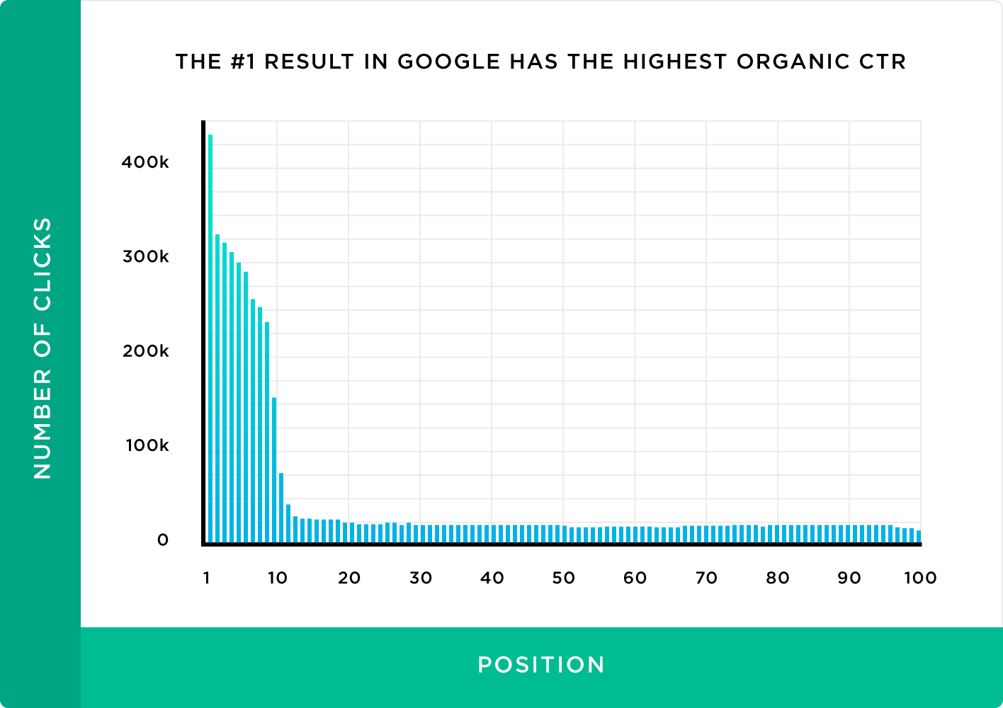 The first result in Google has the highest organic CTR