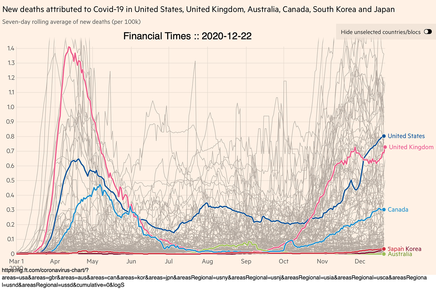 Coronavirus plague deaths since March in U.S., U.K., Australia, Canada, South Korea, and Japan. From the Financial Times