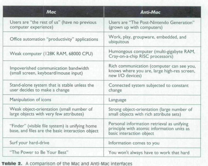 A comparison of the Mac and Anti-Mac interfaces