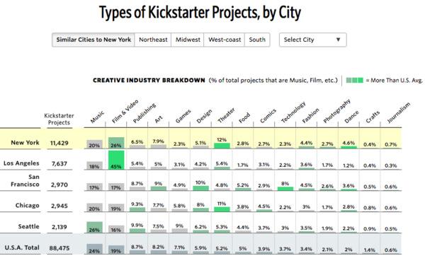 Information-dense Kickstarter data viz. Click through for more great analysis.