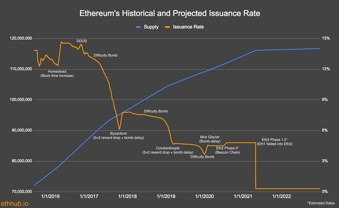 Ethereum Issuance