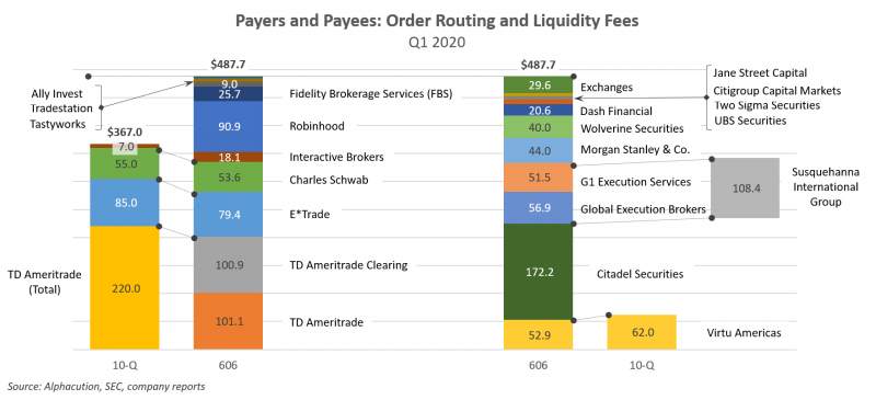 Long Take: How Robinhood makes $90MM from order flow, and how DeFi is  different