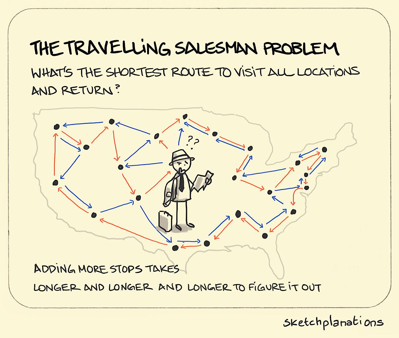 The travelling salesman problem - Sketchplanations