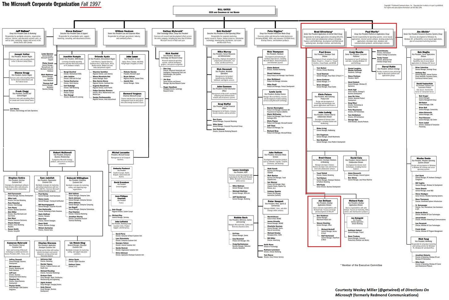Complete executive org chart for Microsoft Fall 1987 -- a very complicated diagram