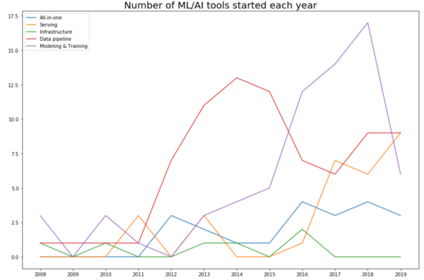 What I learned from looking at 200 machine learning tools