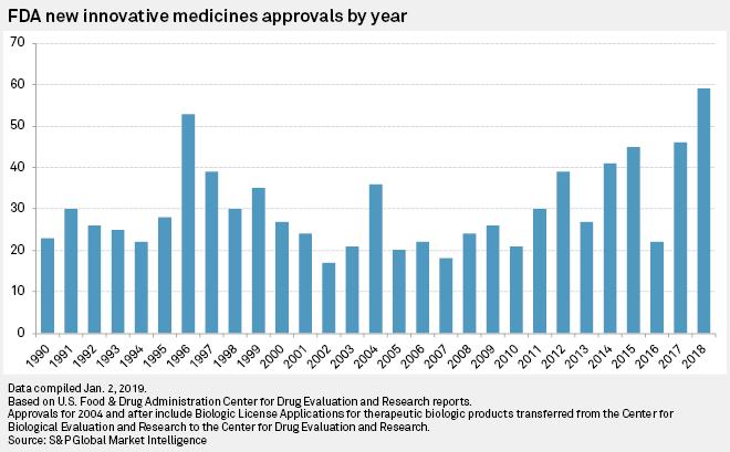 Image result for us fda drug approvals