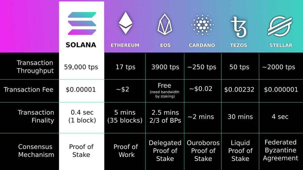 Solana vs Ethereum, EOS, Cardano, Tezos and Stellar: solana