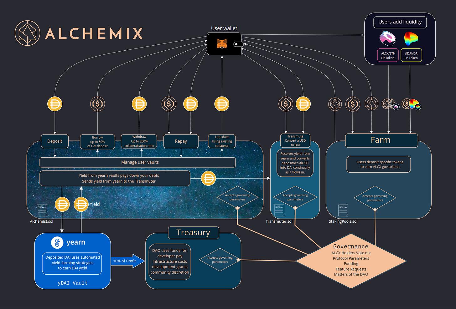 How Alchemix works