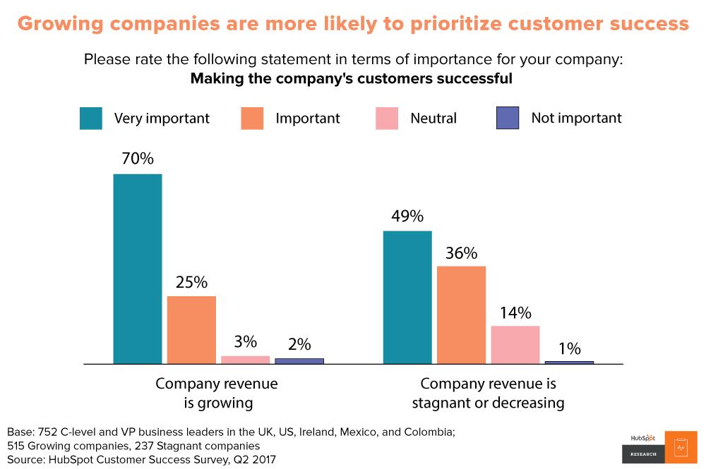 customer-success-data
