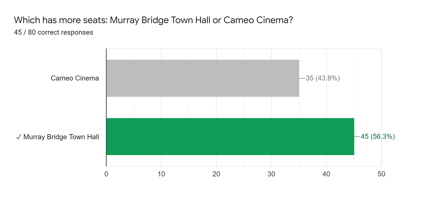 Forms response chart. Question title: Which has more seats: Murray Bridge Town Hall or Cameo Cinema?. Number of responses: 45 / 80 correct responses.