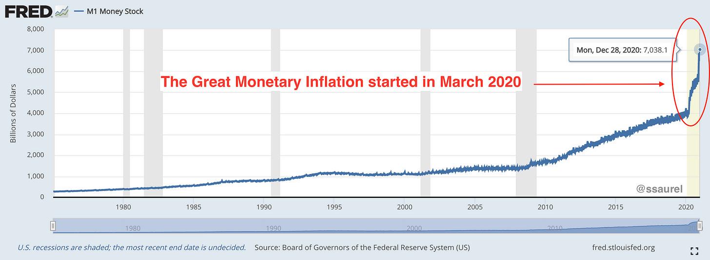 Evolution du M1 Money Stock