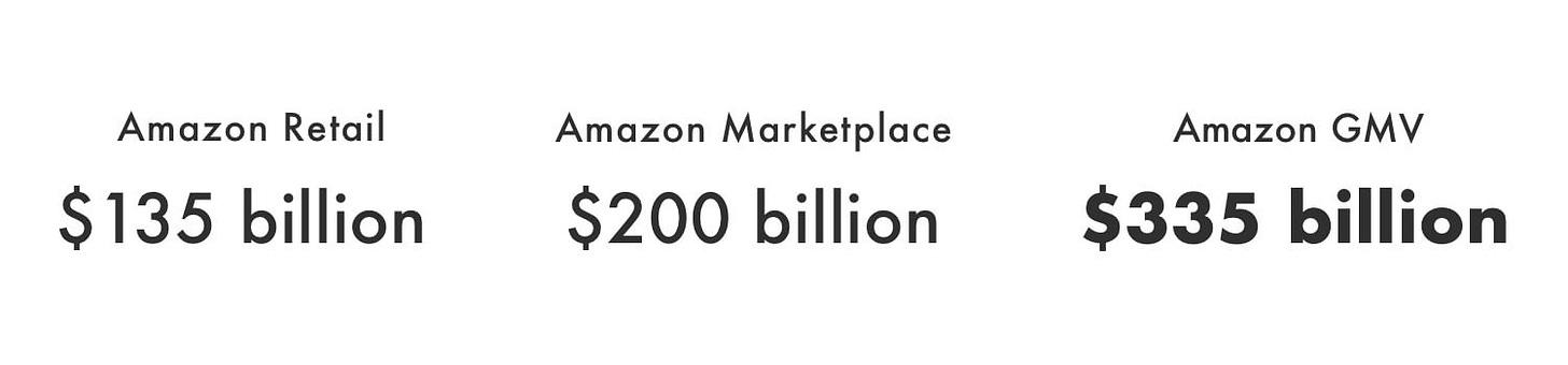 Amazon retail + Amazon Marketplace = Amazon GMV