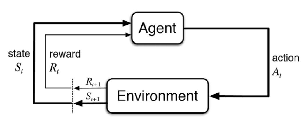 Reinforcement learning in a nutshell