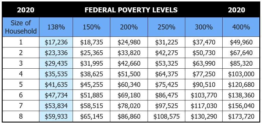 2020 Health Insurance Federal Poverty Level - chart