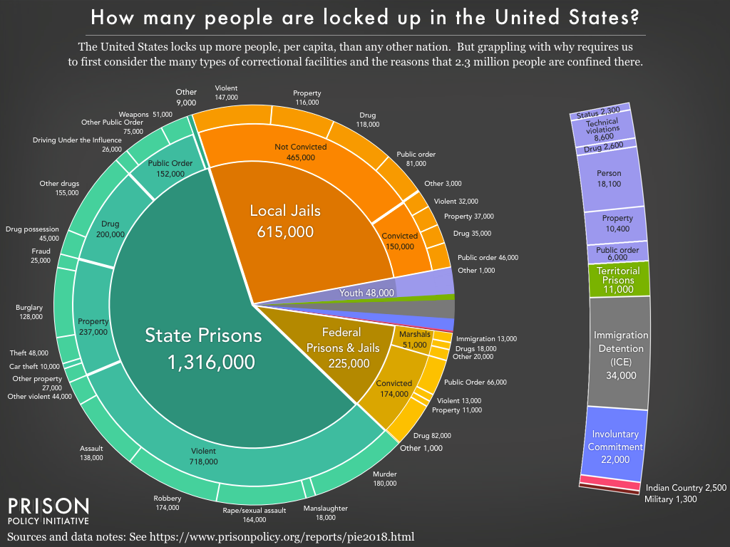 Mass Incarceration: The Whole Pie 2018 | Prison Policy Initiative